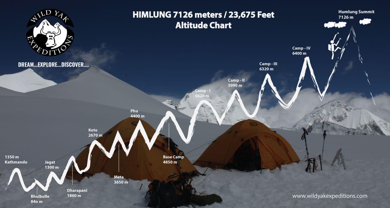 Himlung-Exp-Map