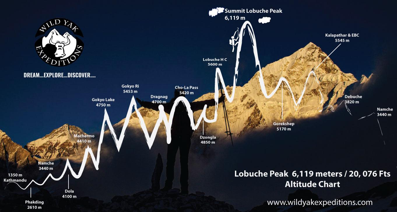 Lobuche peak route map