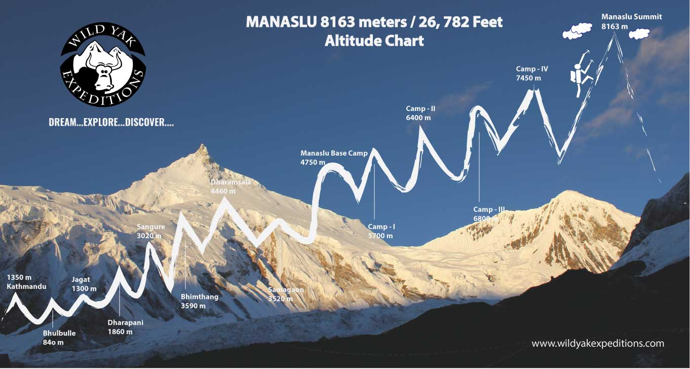 Manaslu-Expedition-Map